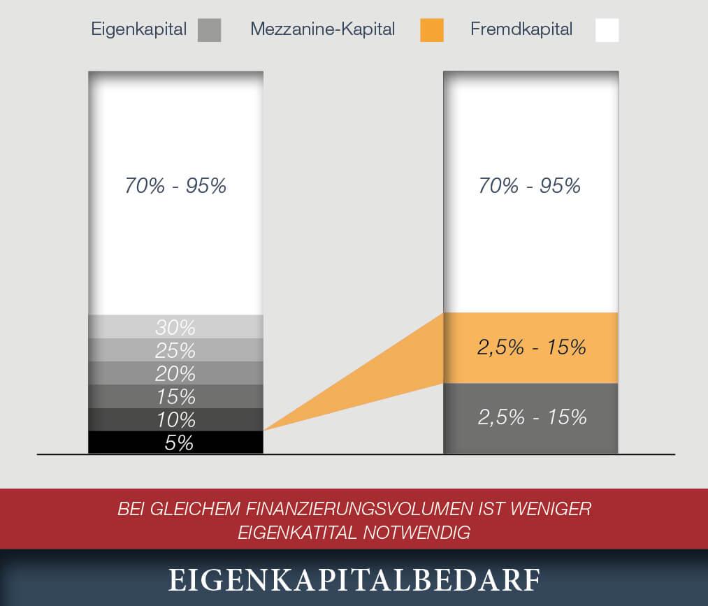 Mezzanine-Finanzierung - Neuwirth Finance GmbH